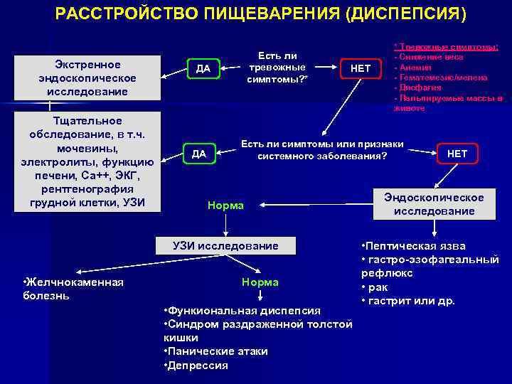 Диспепсия желудка симптомы и лечение у ребенка | tsitologiya.su