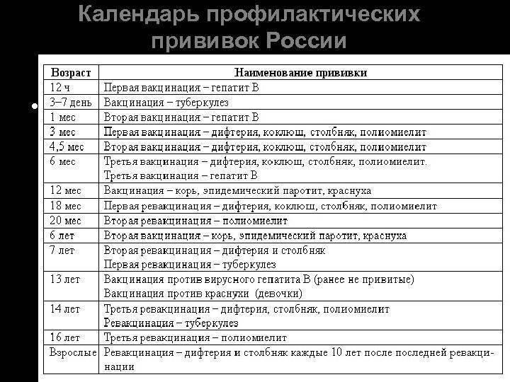 Календарь прививок для детей по возрасту: национальный график профилактической вакцинации до 14 лет | прививки | vpolozhenii.com