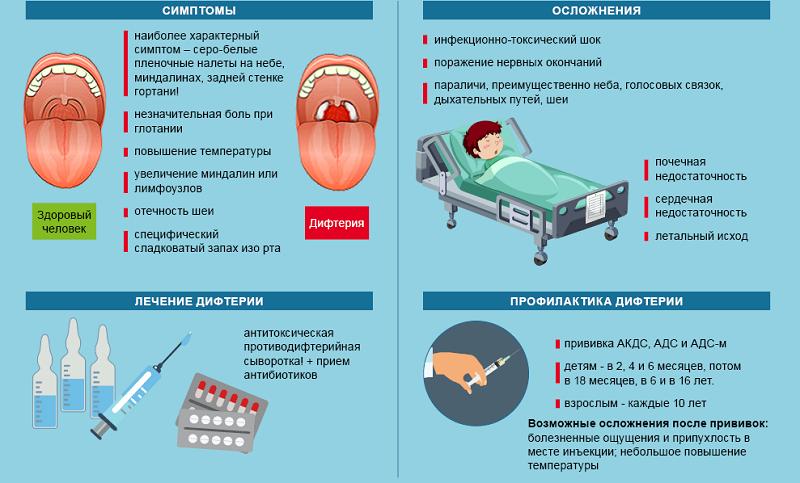 Дифтерия у детей - симптомы и причины: лечение и диагностика дифтерии