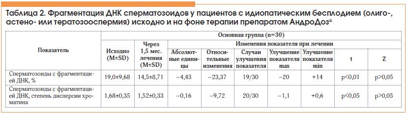 Днк фрагментация сперматозоидов: где сдать тест, его цена и расшифровка показателей | spacream.ru
