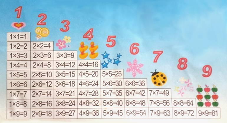 Быстрые и легкие способы выучить таблицу умножения
