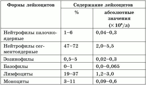 Лейкоцитарная формула крови: расшифровка у детей, норма в таблице результатов анализов