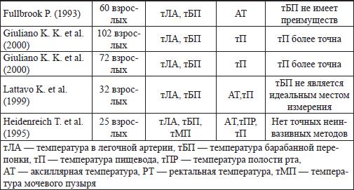 Норма температуры тела у новорожденных детей по месяцам