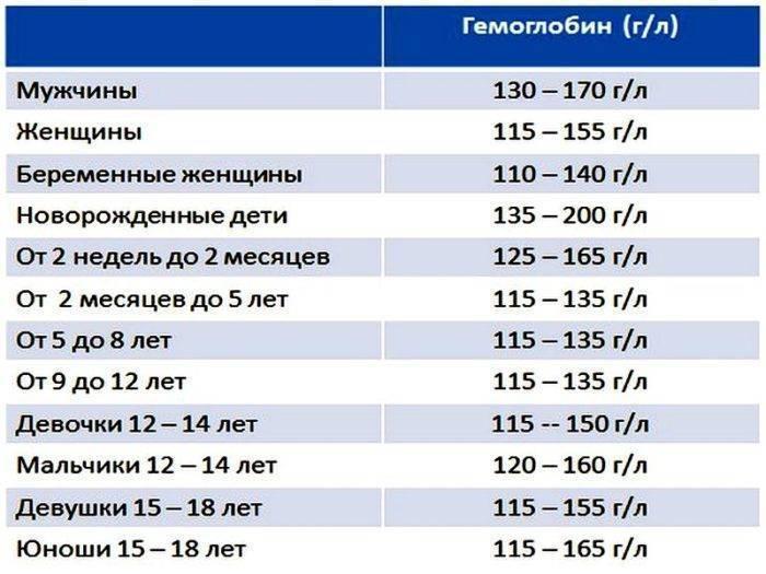 Гемоглобин-норма у детей по возрасту,таблица значений,методы анализа и терапии
