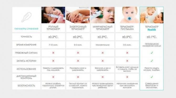 Температура при ветрянке у детей: сколько дней, бывает ли, 39, комаровский