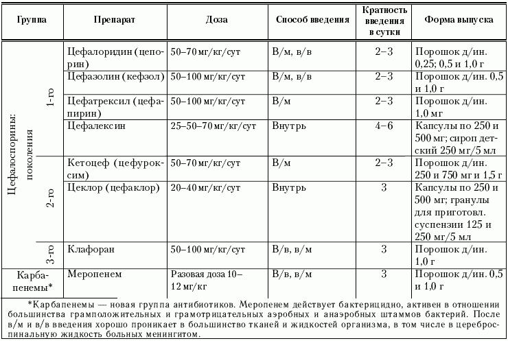 Уколы цефазолина детям: инструкция по применению