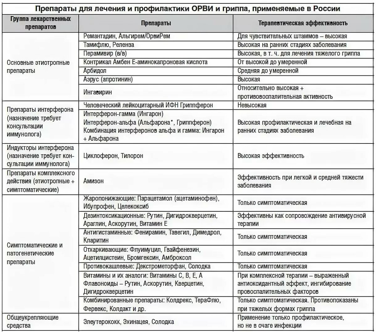 Воспаление аденоидов у детей: лечение - подробная информация