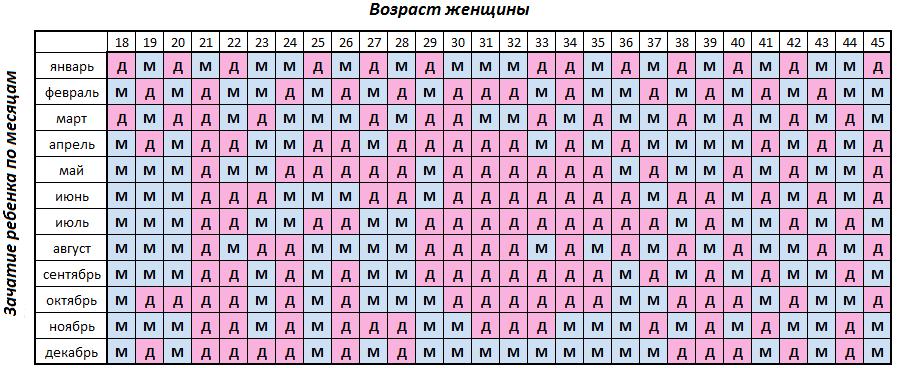 Как рассчитать пол ребенка по обновлению крови: калькулятор определения пола