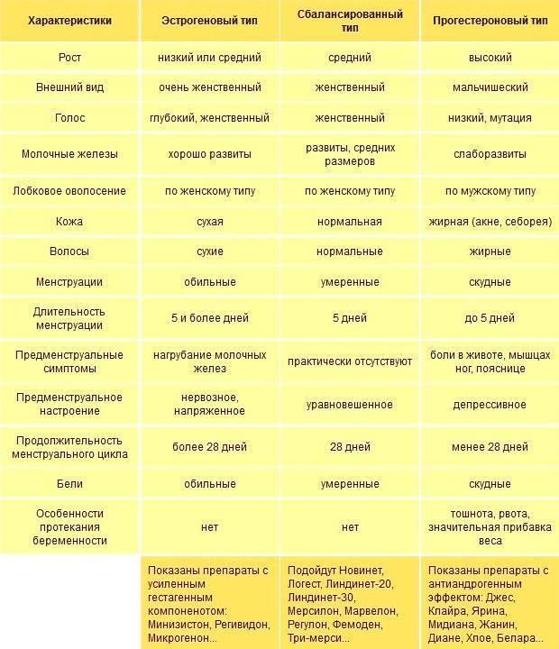 Последствия приема противозачаточных таблеток: влияние гормональных контрацептивов, побочные эффекты