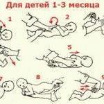 Как делать массаж животика при коликах и запорах у новорожденного. массаж живота при запоре у грудничка