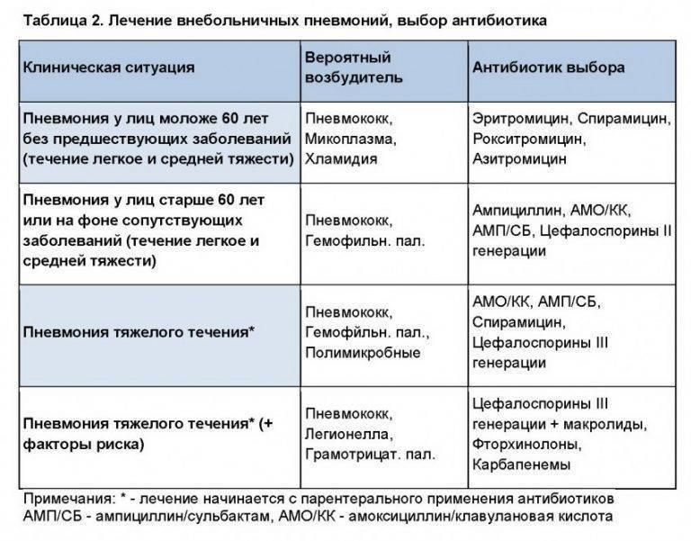 Антибиотики при пневмонии у детей: список популярных препаратов pulmono.ru антибиотики при пневмонии у детей: список популярных препаратов