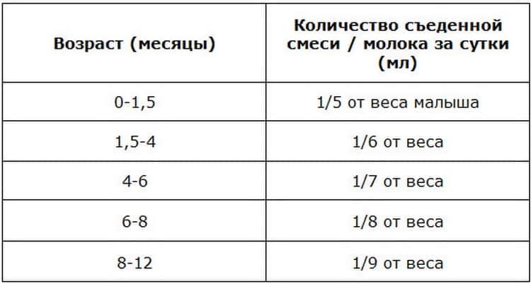 Сколько должен съедать ребенок в 3 месяца, таблица на гв