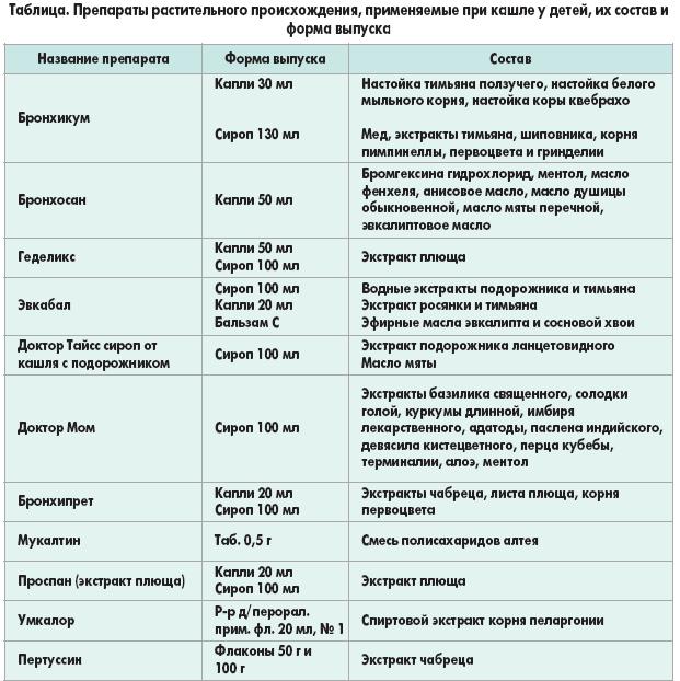 Какие антигистаминные препараты лучше детям при кашле