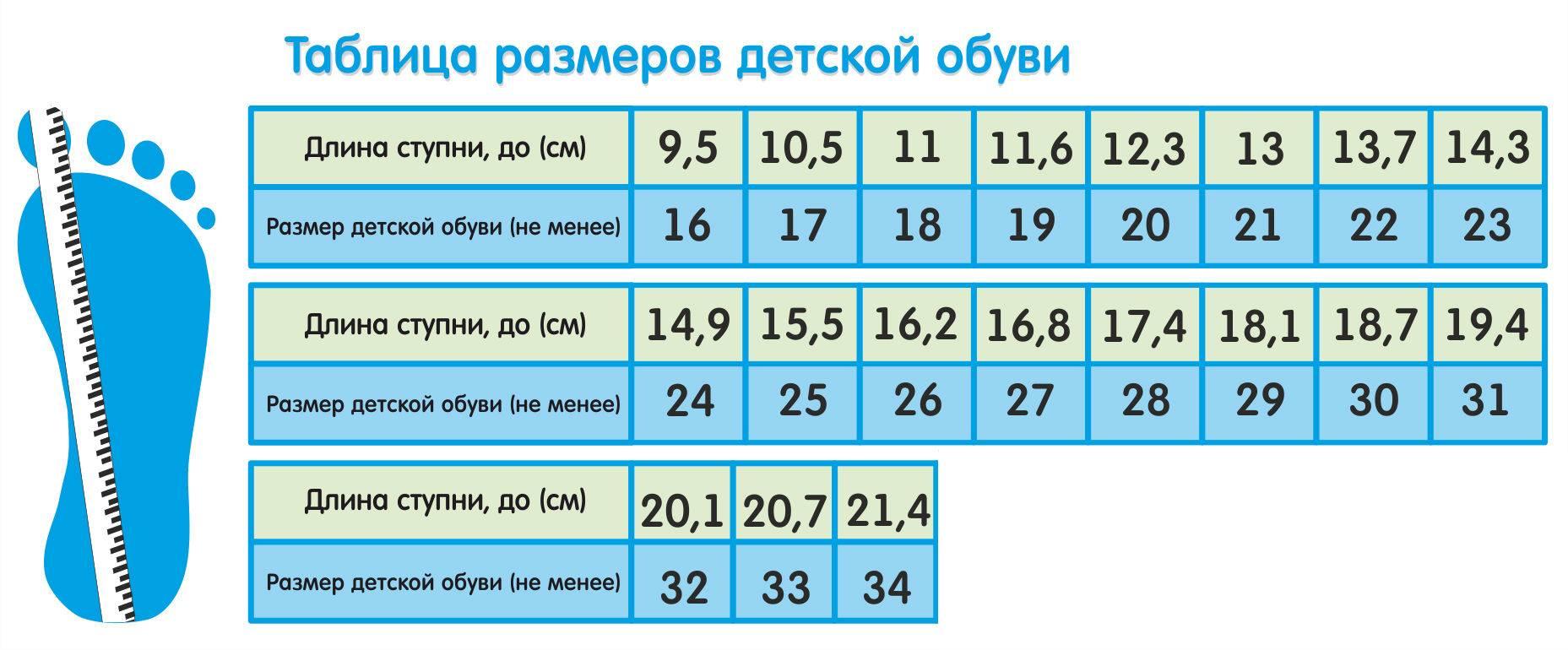 Детская обувь по размерам (таблица в см), полнота
