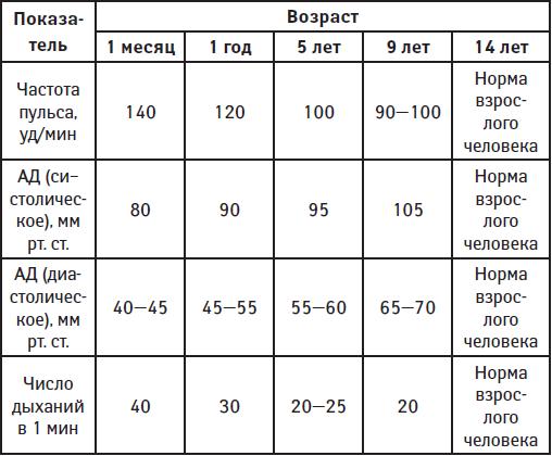 Частота дыхания у детей (чдд): норма по возрастам || нормальная частота дыхания у ребенка - все советы медика
