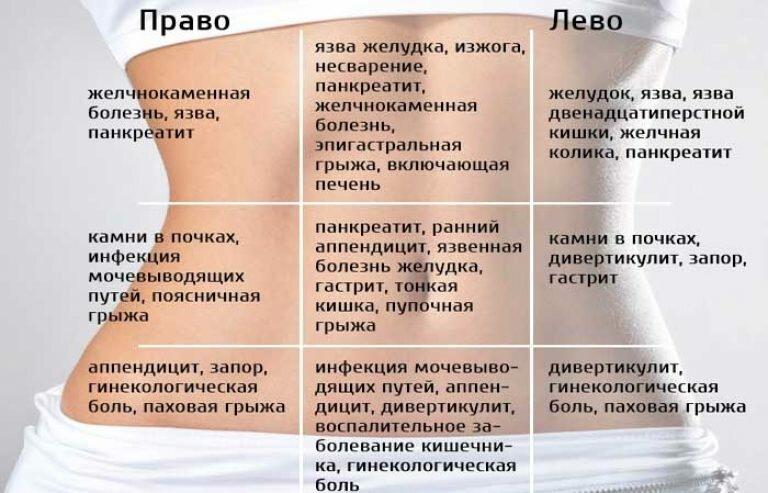 У ребенка болит левый бок живота внизу живота