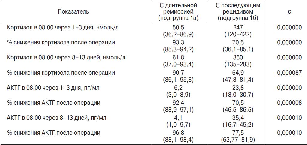 Пролактин у мужчин: норма по возрасту, причины повышенного и пониженного уровня гормона, лечение