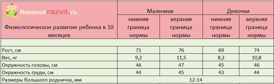 Что должен уметь ребенок в 9 месяцев: критерии развития мальчика, девочки | календарь развития | vpolozhenii.com