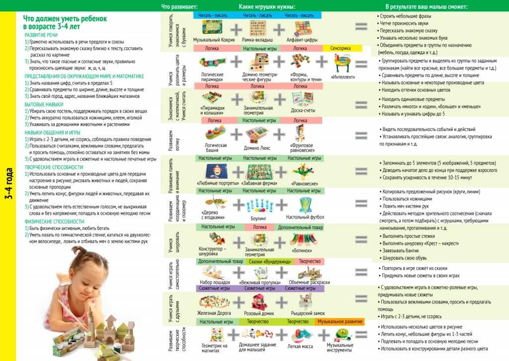 Что должен уметь ребенок в 3 года: мальчик, девочка. памятка для родителей, программа развития