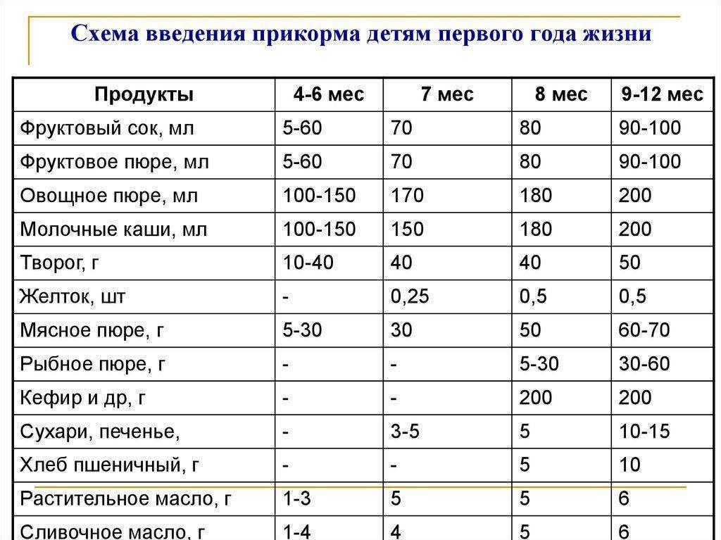 Сколько должен съедать ребенок в 7 месяцев