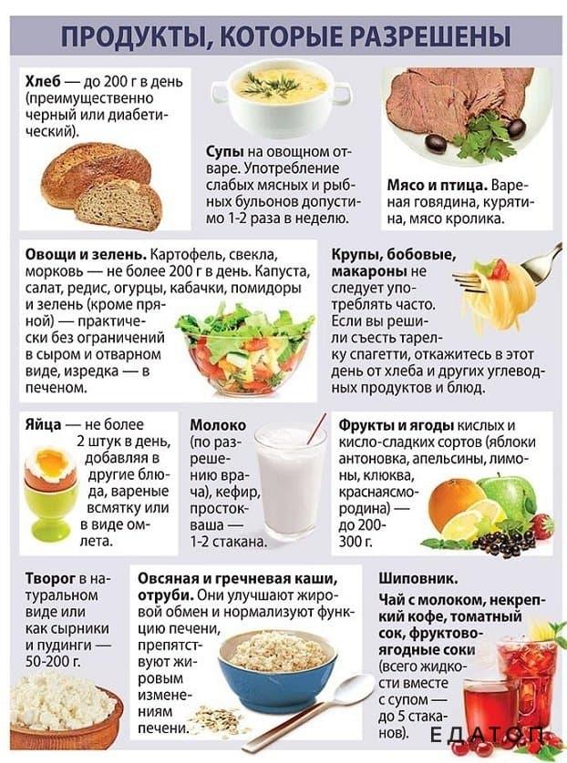 Безглютеновая диета. список продуктов разрешенных и запрещенных, чем полезна для детей, при аутоимунных заболеваниях. рецепты, меню на неделю