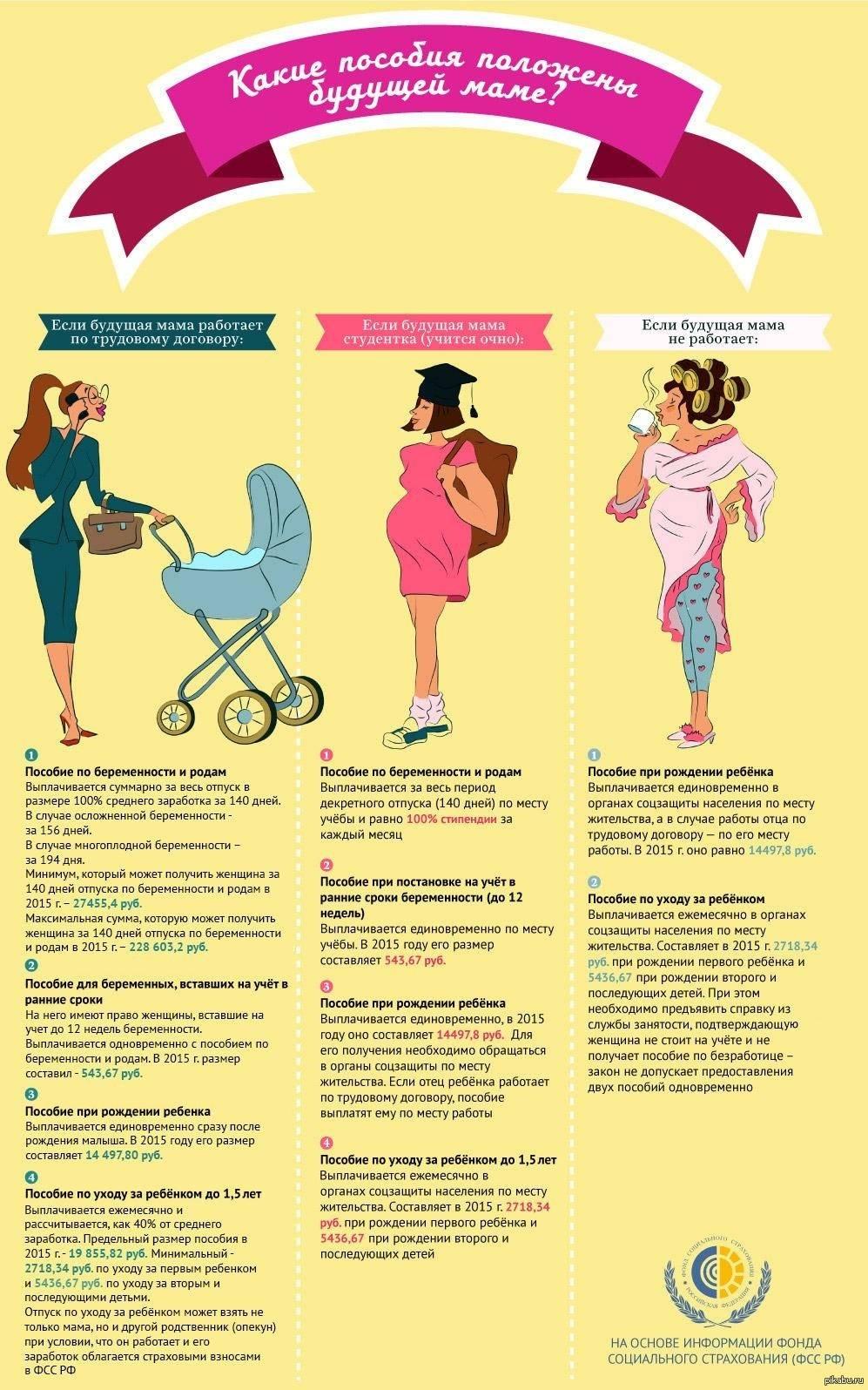 Первые недели беременности