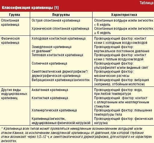 Дерматит у детей - классификация, признаки и диагностика, фото кожных воспалений