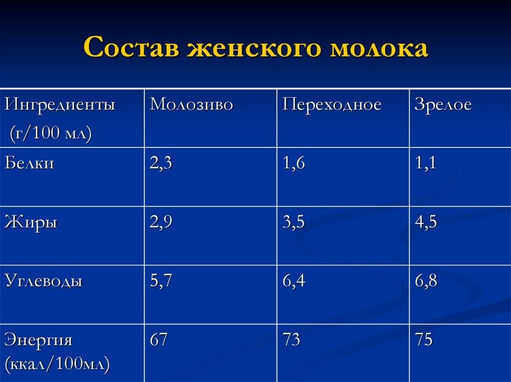 Грудное молоко — состав (таблица), калорийность, полезные свойства, виды - wikidochelp.ru
