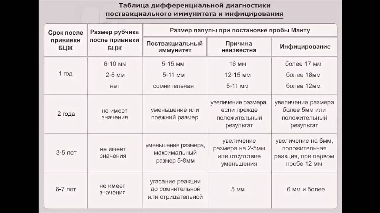 Проба манту: оценка результата у детей, нормы в таблице, подготовка к прививке, расшифровка реакции | прививки | vpolozhenii.com