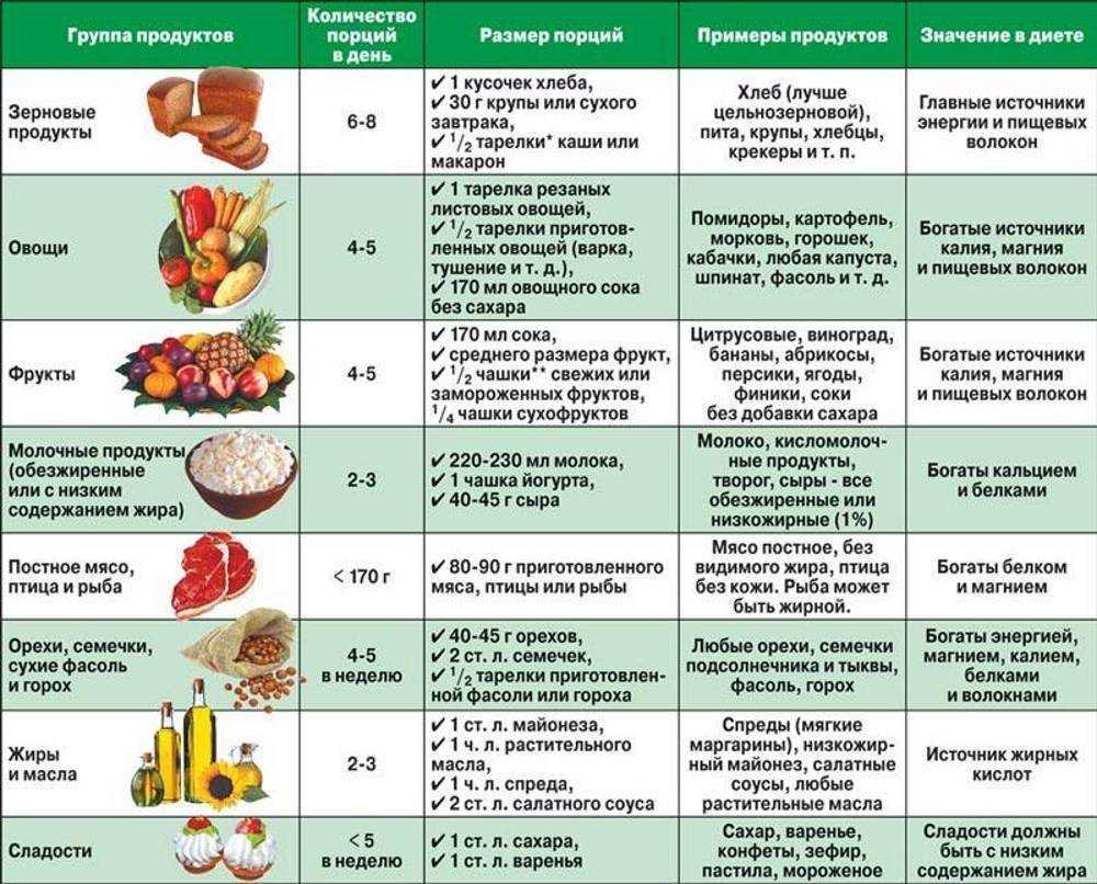 Питание и диета при отравлении у ребенка: чем кормить отравление.ру питание и диета при отравлении у ребенка: чем кормить