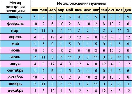 Статистика вторых родов: срок вынашивания и родовая деятельность