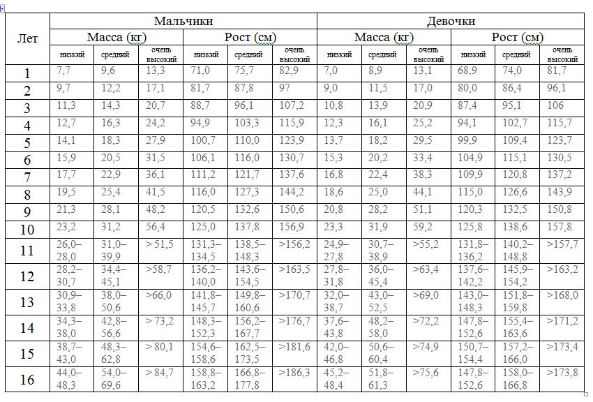 Таблица роста и веса для ребенка