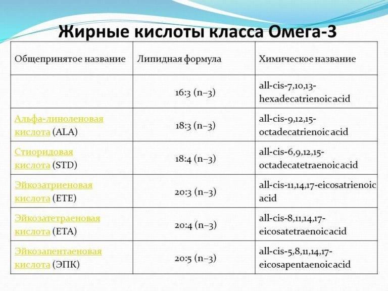 Омега-3 для детей: какой лучше, дозировка, суточная норма, отзывы врачей