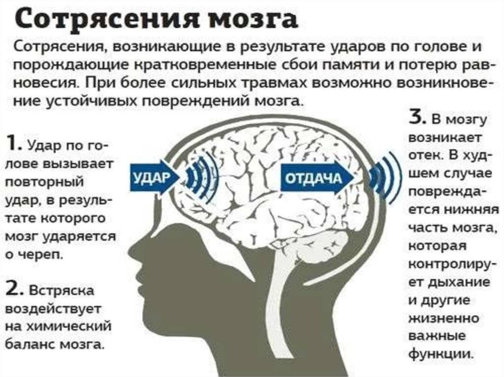 Травмы головы (головного мозга) у ребенка: лечение, признаки, причины, симптомы