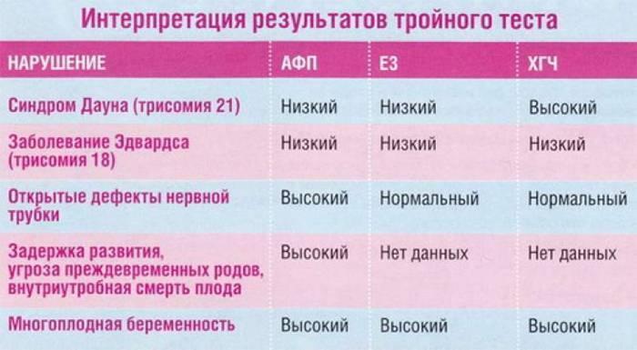 Тест на генетические отклонения при беременности. когда проводится генетический анализ при беременности