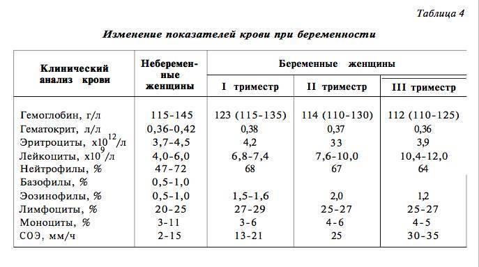 Фибриноген повышен при беременности в 1, 2 или 3 триместре: причины отклонения от нормы