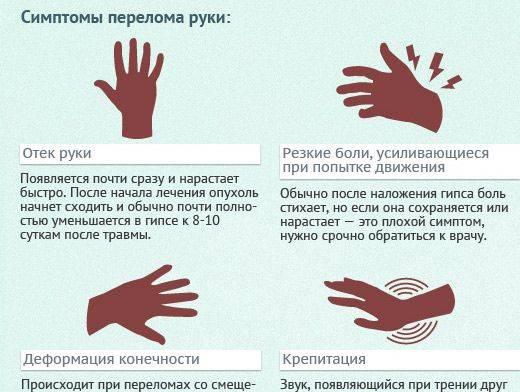 Перелом кисти руки - симптомы, лечение, реабилитация, сколько носить гипс, отличия от ушиба