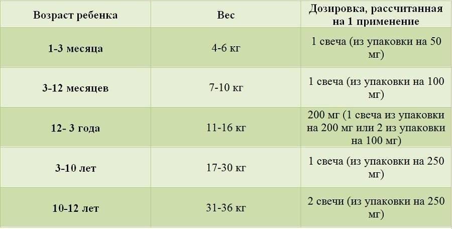 Парацетамола сироп 2,4% (paracetamol syrup 2,4%) - инструкция по применению, состав, аналоги препарата, дозировки, побочные действия