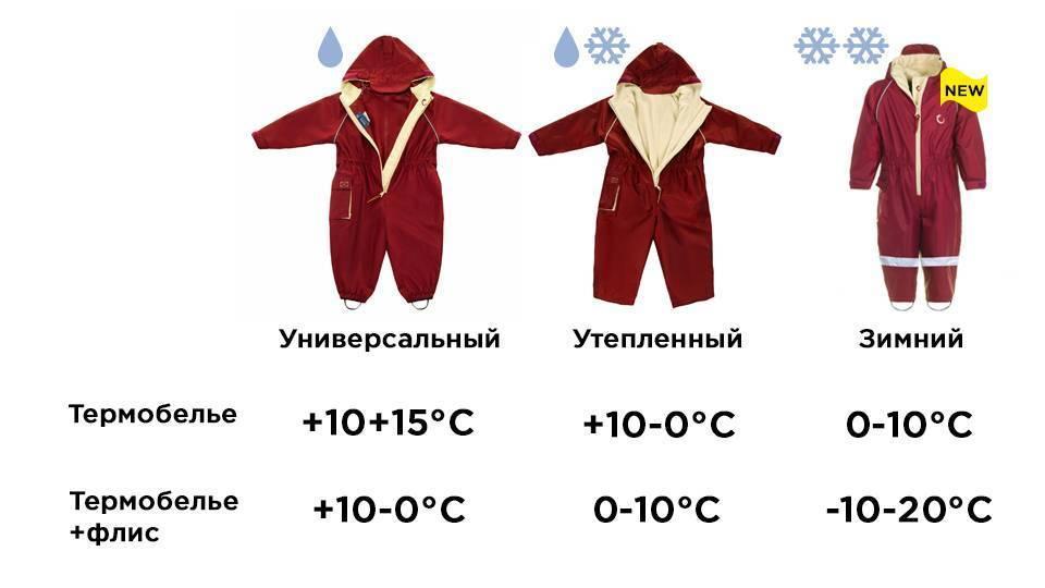 Как одеть ребенка по погоде