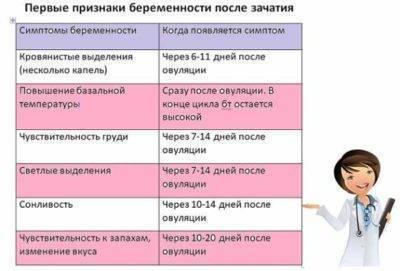 Как определить беременность без теста? как узнать, беременная ты или нет без теста – как проверить на ранних сроках до задержки и в первые дни