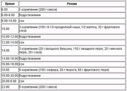 Таблица кормления детей до года по месяцам, режим