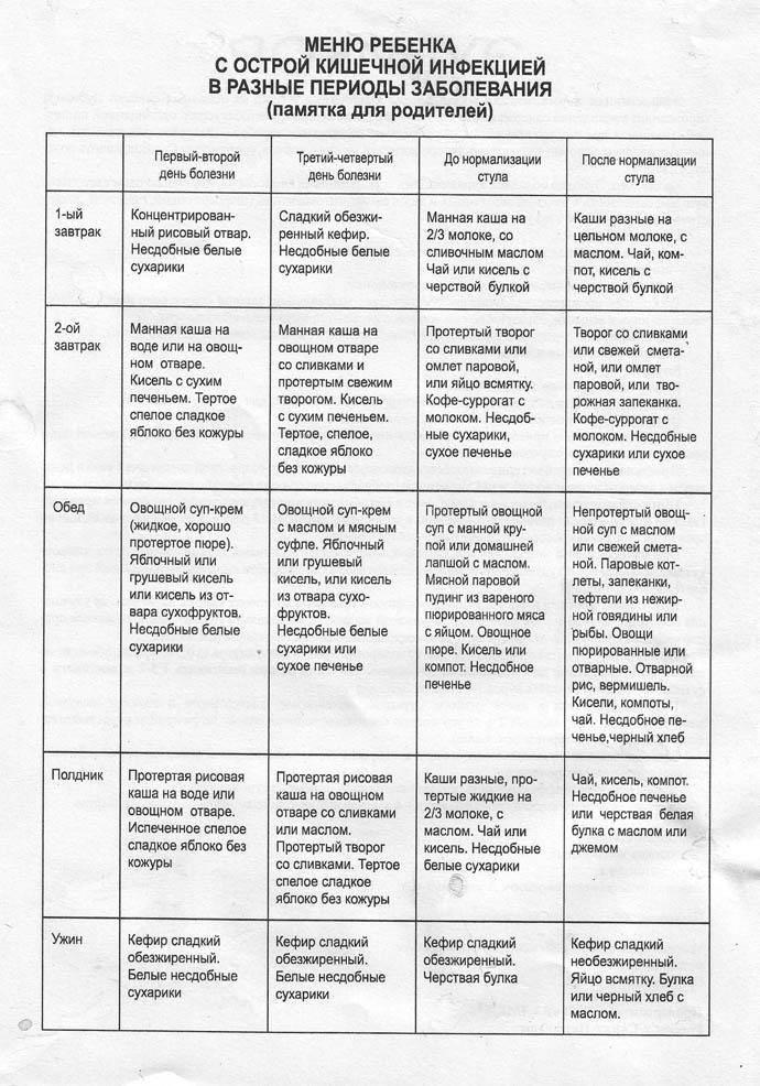 Диета при ротавирусной инфекции у детей: питание и лечение, рецепты, чем можно кормить и что давать нельзя