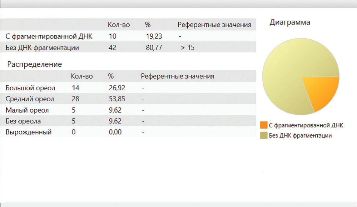 Фрагментация днк сперматозоидов, анализ фрагментации днк сперматозоидов в омске