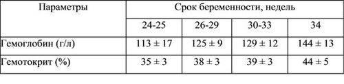 Анализ на гликированный гемоглобин при беременности
