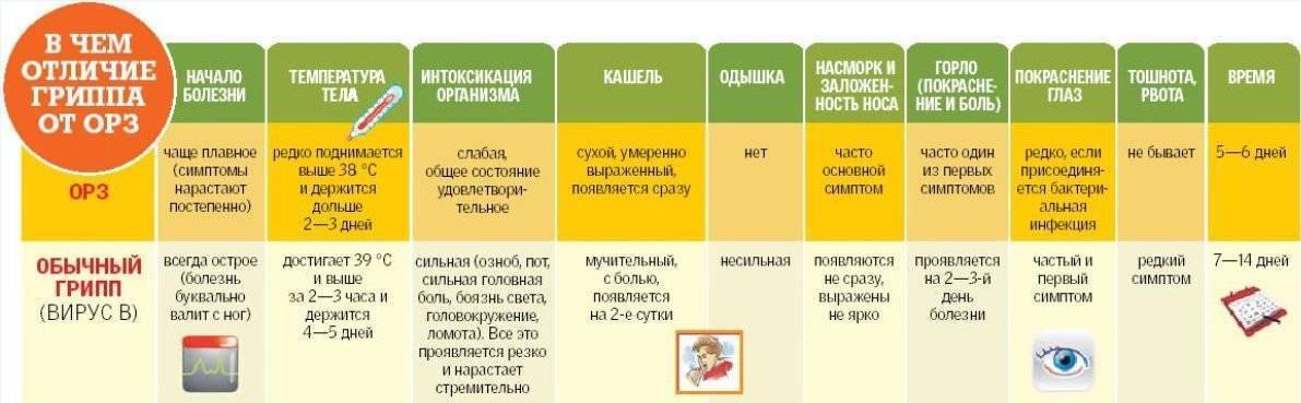 Температура при стоматите: сроки и причины возникновения