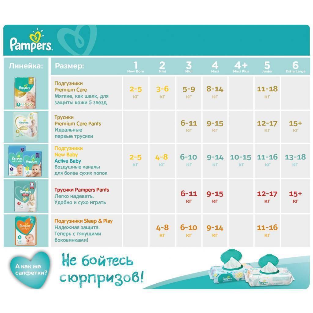 Рейтинг подгузников для новорожденных: плюсы и минусы