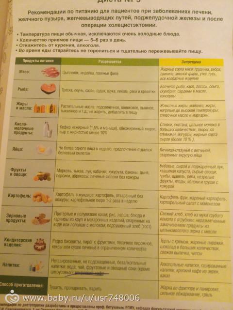 Диета №5: таблица рекомендованных и запрещенных продуктов, меню с рецептами на неделю
