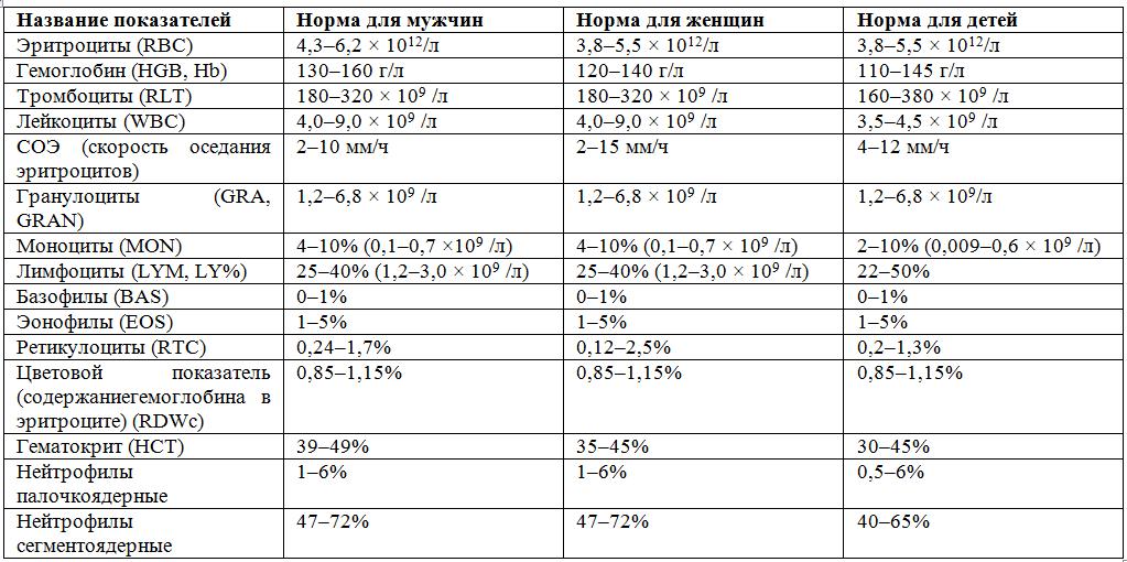 Анализ асло – показания, причины повышения, расшифровка