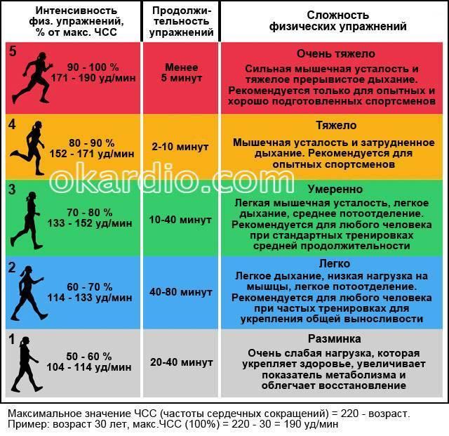 Кашель после бега у детей и взрослых: причины, методы лечения pulmono.ru кашель после бега у детей и взрослых: причины, методы лечения