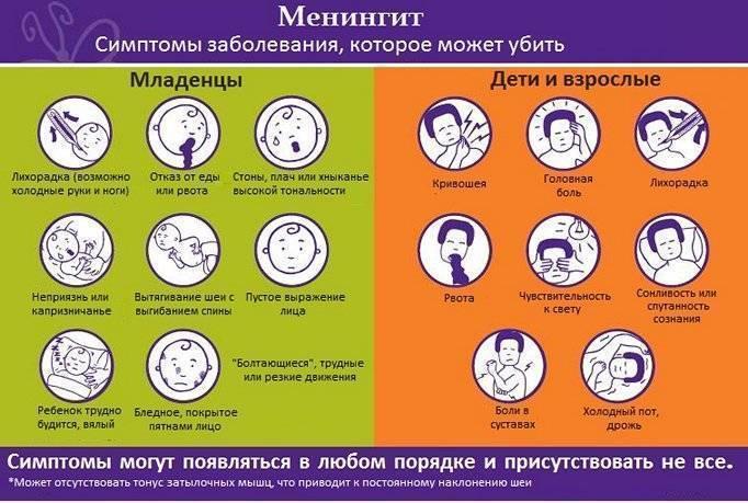 Менингит инкубационный период, виды и лечение - о болезнях